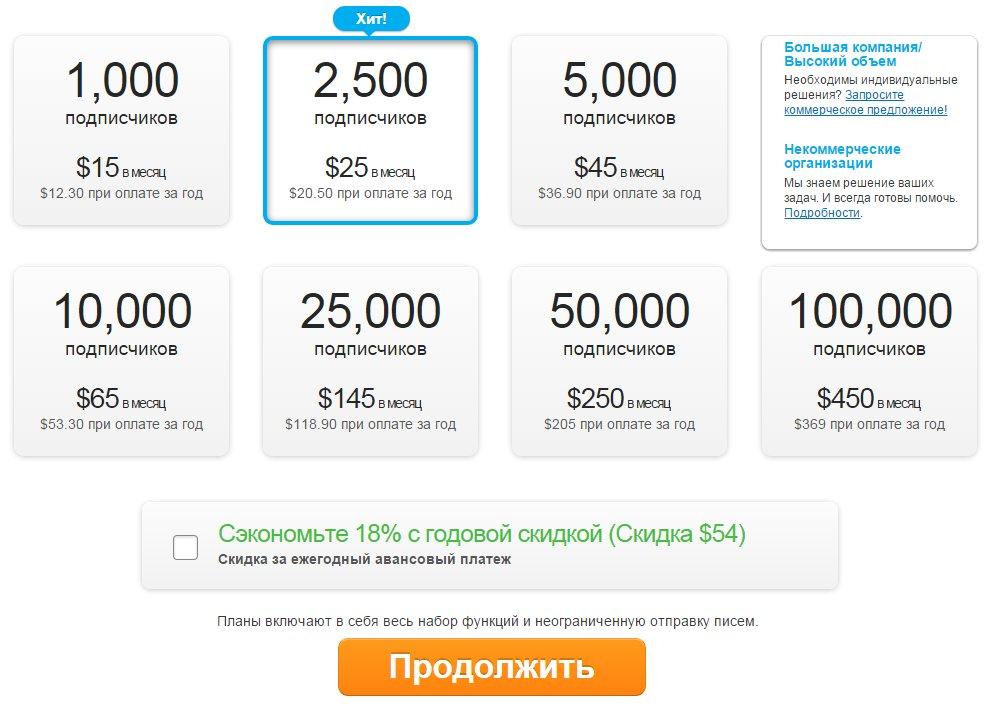 internet marketing  Лучший сервис email рассылок и массовой рассылки   GetResponce